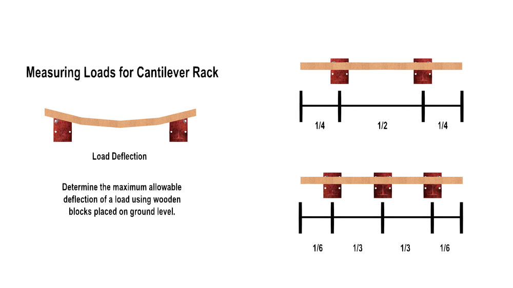 An example of load deflection of a load on a cantilever rack system.