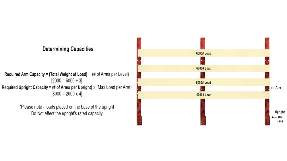 A diagram demonstrating how to determine cantilever rack capacity.
