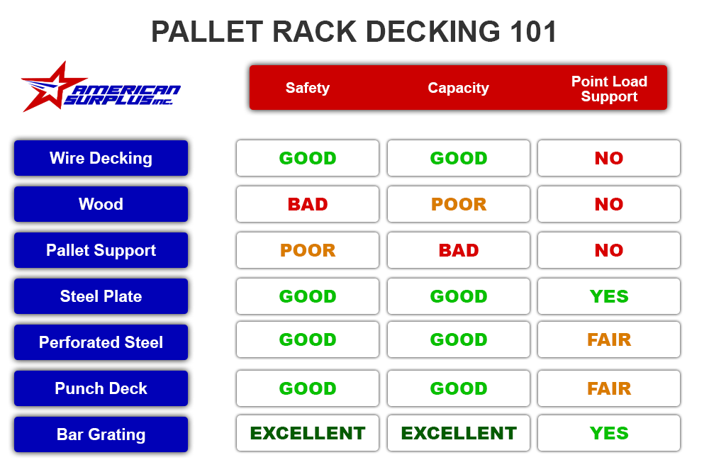 Pallet Rack Decking Comparison Table